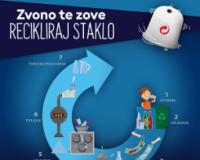 Somborci pozvani da sakupljaju staklenu ambalažu za reciklažu